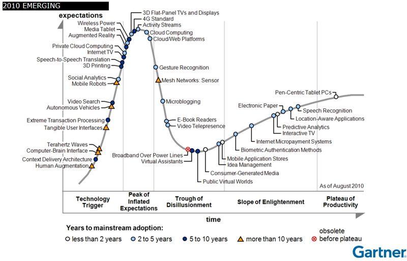 Emerging Tech 2010